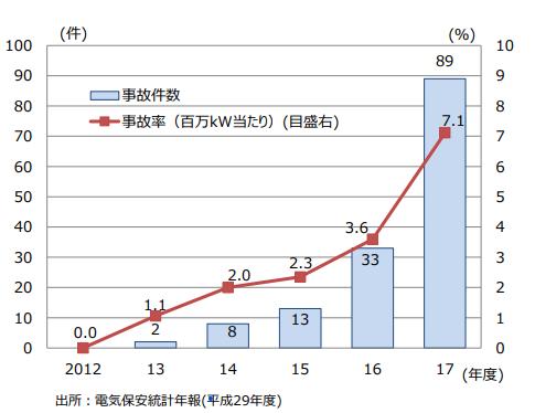 太陽光発電設備統計