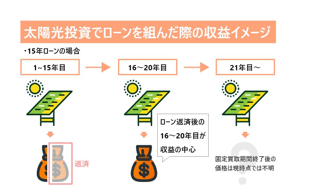 太陽光投資でローンを組んだ際の収益イメージ