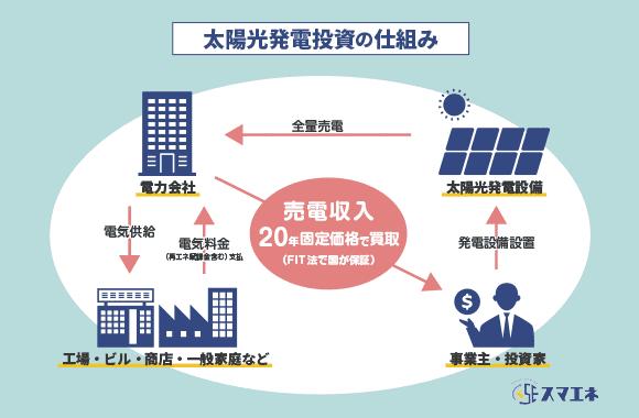 太陽光発電投資のしくみ