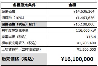 販売価格(初期費用)